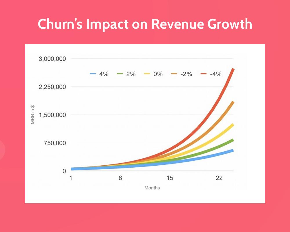 Churn-Impact-Graph