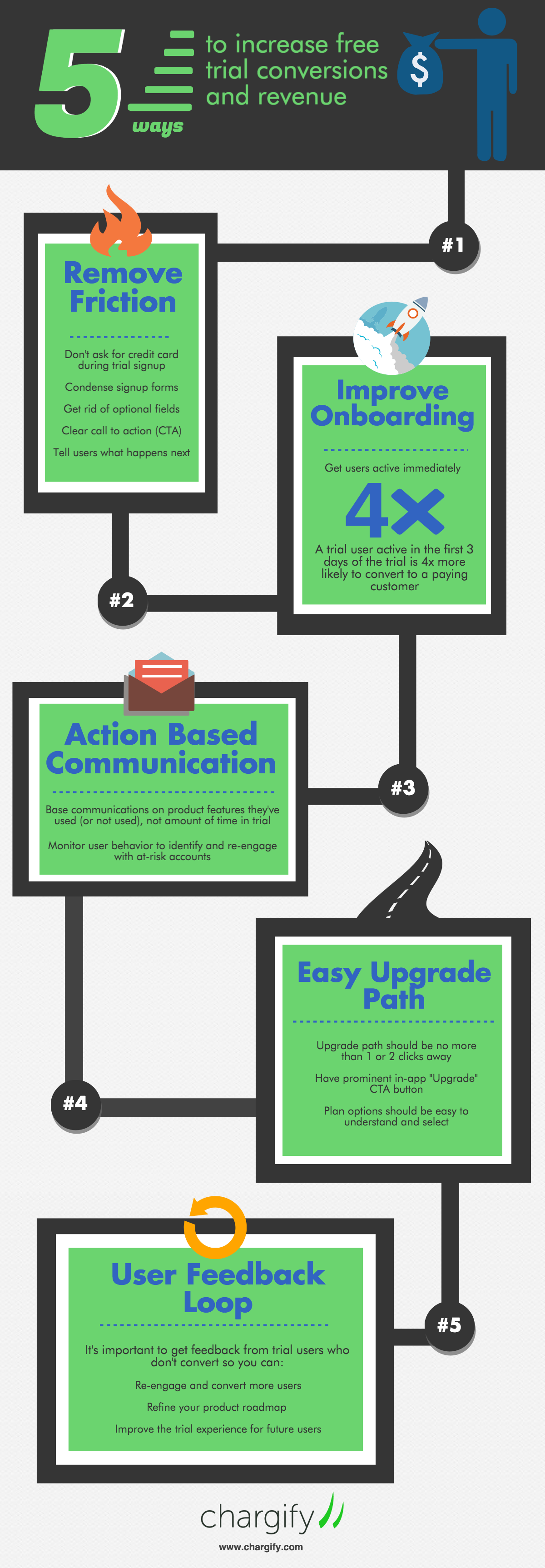 5 Ways to Increase Free Trial Conversions and Revenue Roadmap