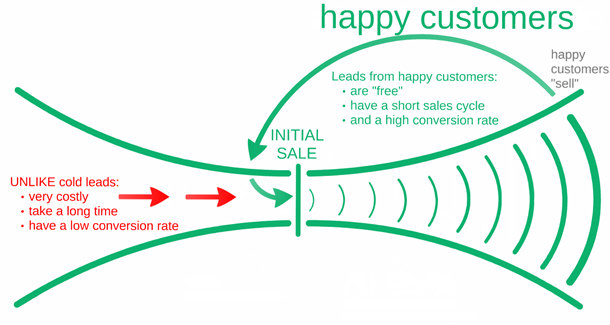 happy-customers