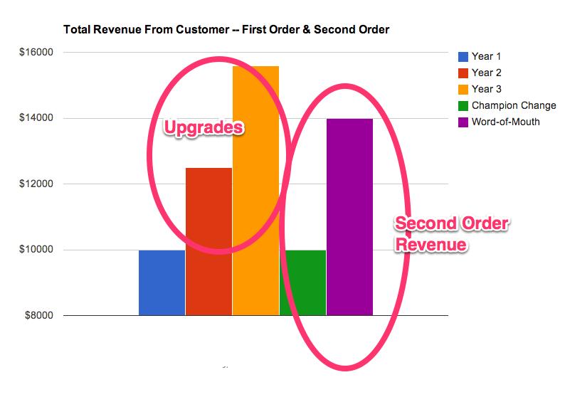 second-order-revenue