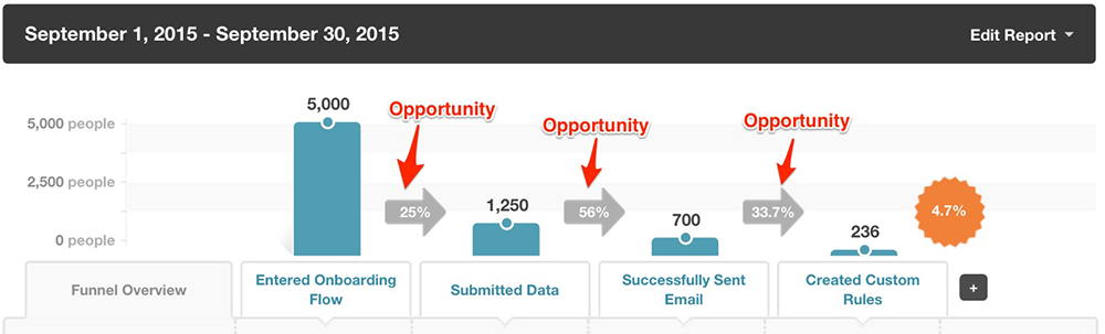 kissmetrics-funnel-report-opportunity-onboarding