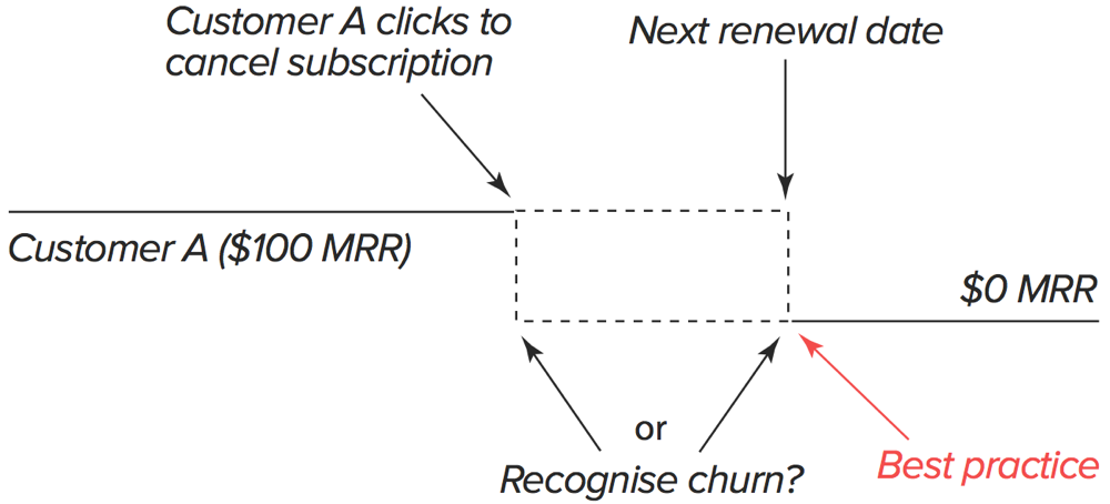 what is churn