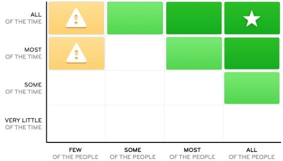 intercom feature usage graph