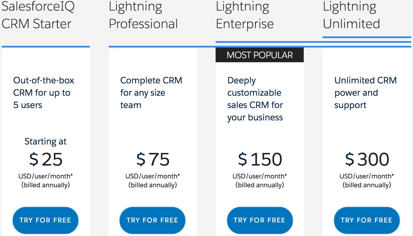 salesforce Sales Cloud CRM Pricing