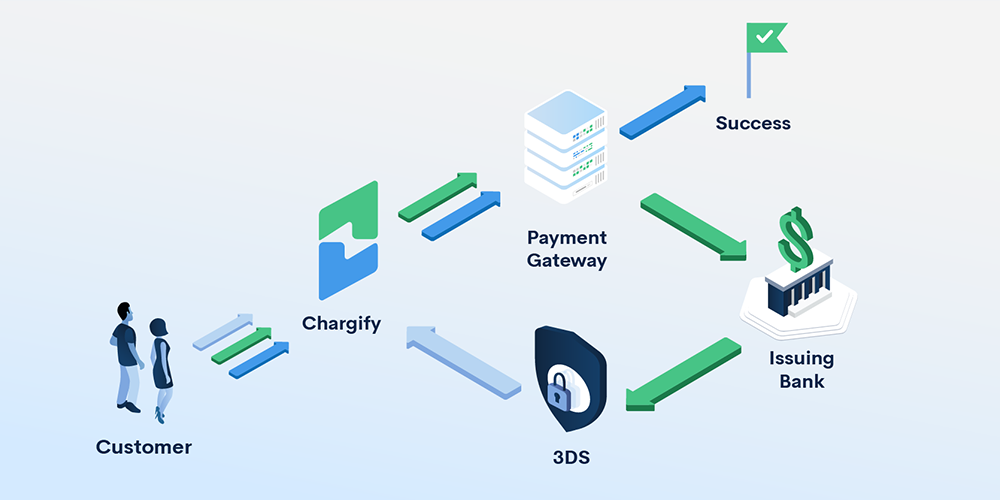 PSD2 3DS workflow