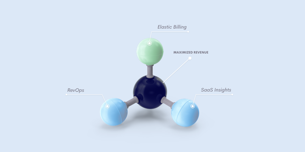 Image showing Elastic Billing, revenue operations and SaaS insights as Chargify pillars