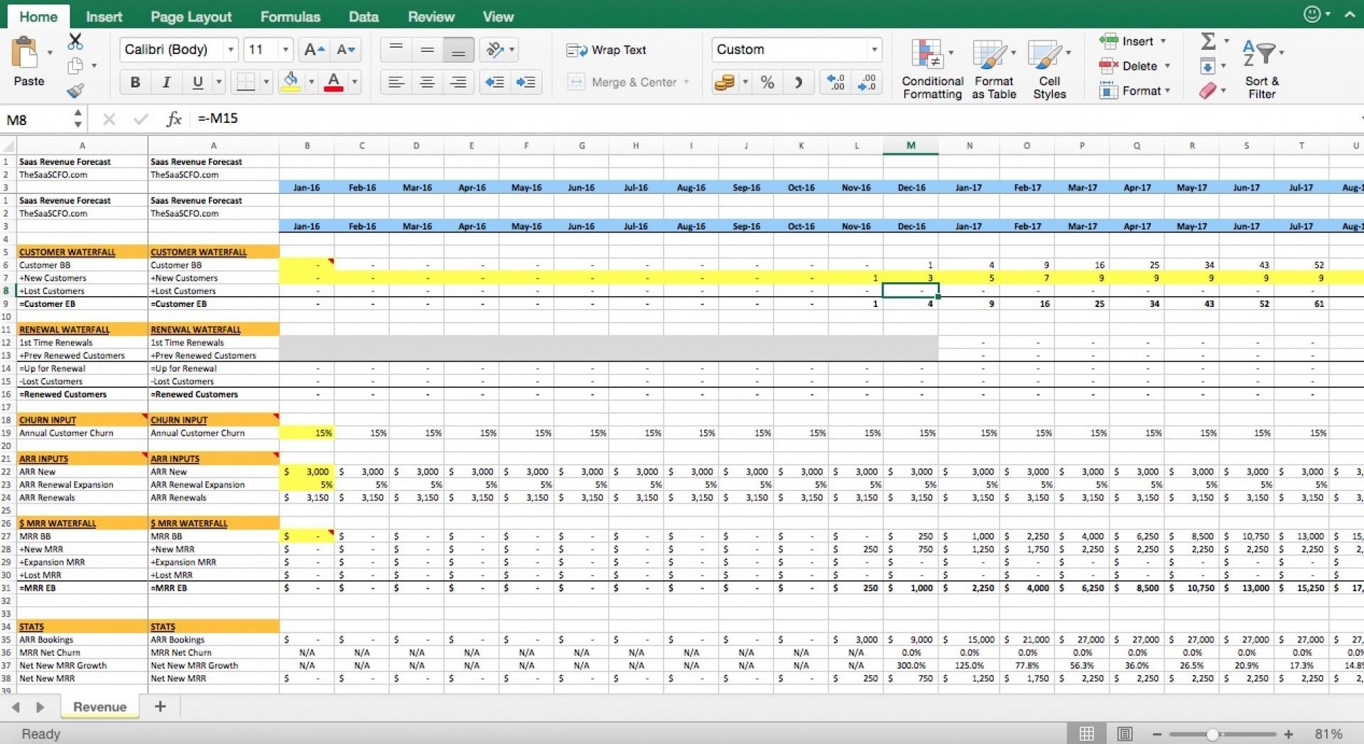 Screenshot of a business forecast plotted in spreadsheet